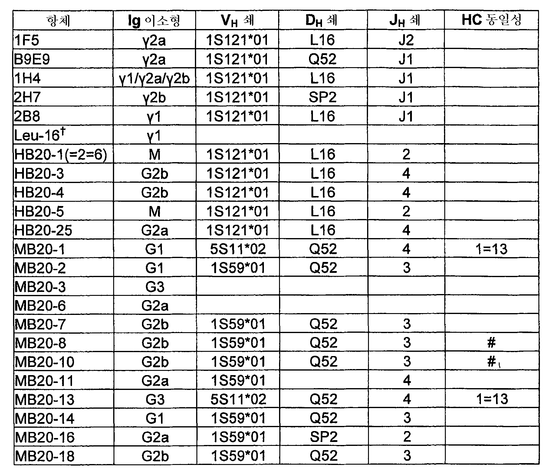 Figure 112005064258015-pct00001