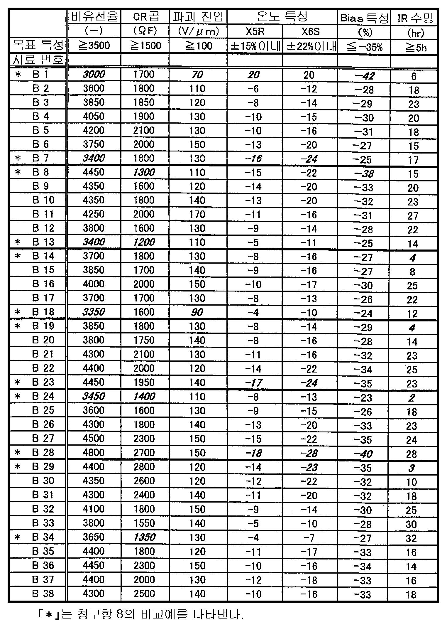 Figure 112008067758410-pat00008