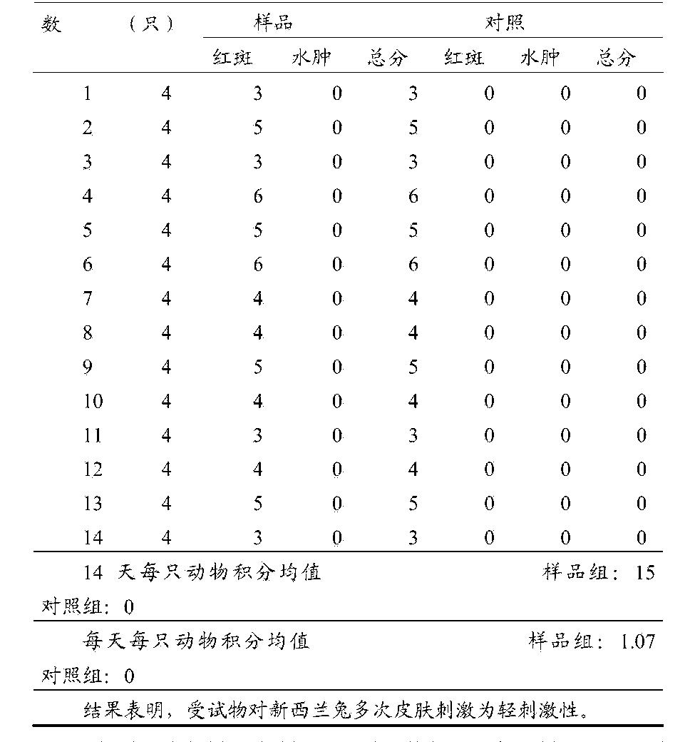 Figure CN105076246AD00231