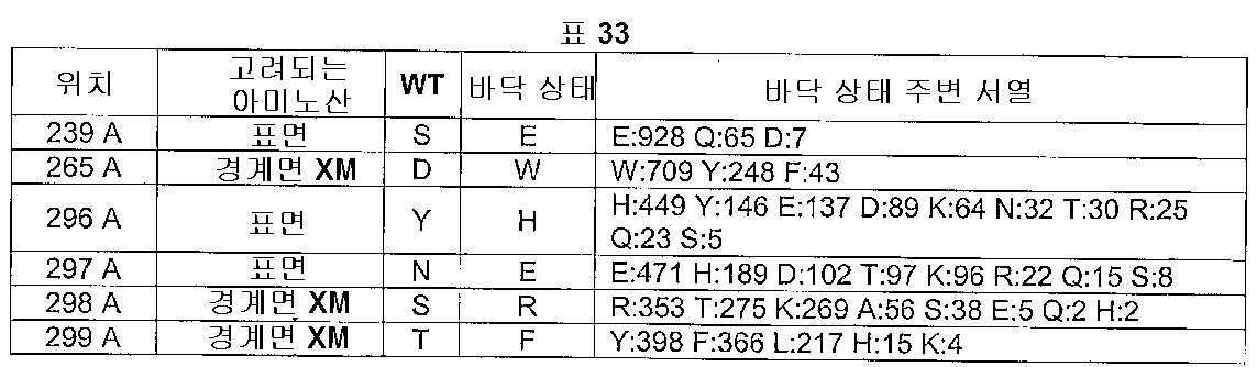 Figure 112005016313609-pct00035