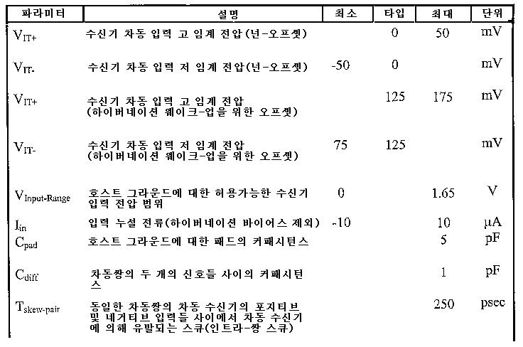Figure 112006045419036-PCT00006