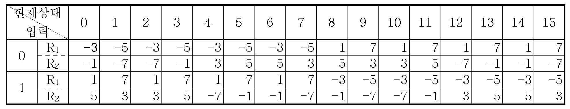 Figure 112005051695892-pat00025