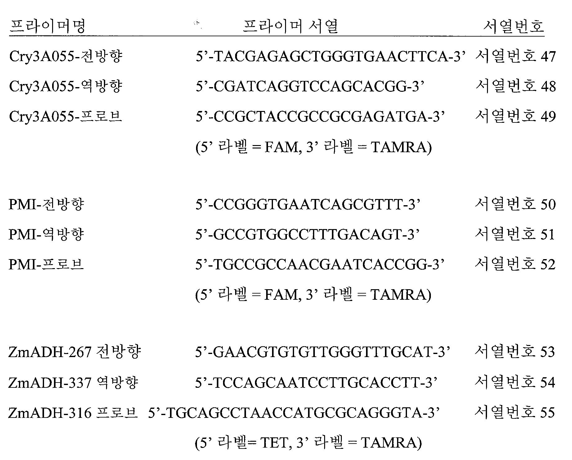 Figure 112006069493270-pct00001