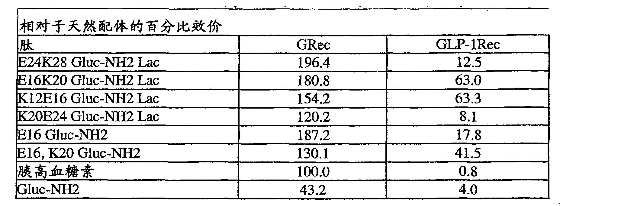 Figure CN101790538BD00441