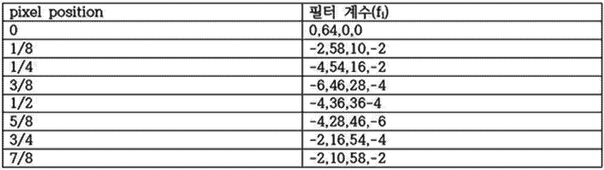 Figure PCTKR2016006273-appb-T000002