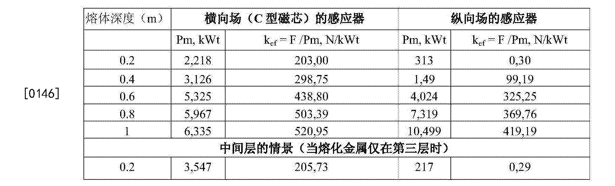 Figure CN105263652BD00142