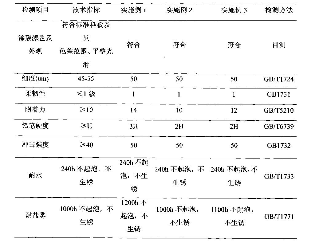 Figure CN102732131BD00081