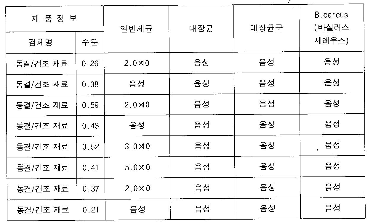 Figure 112012016547730-pat00008