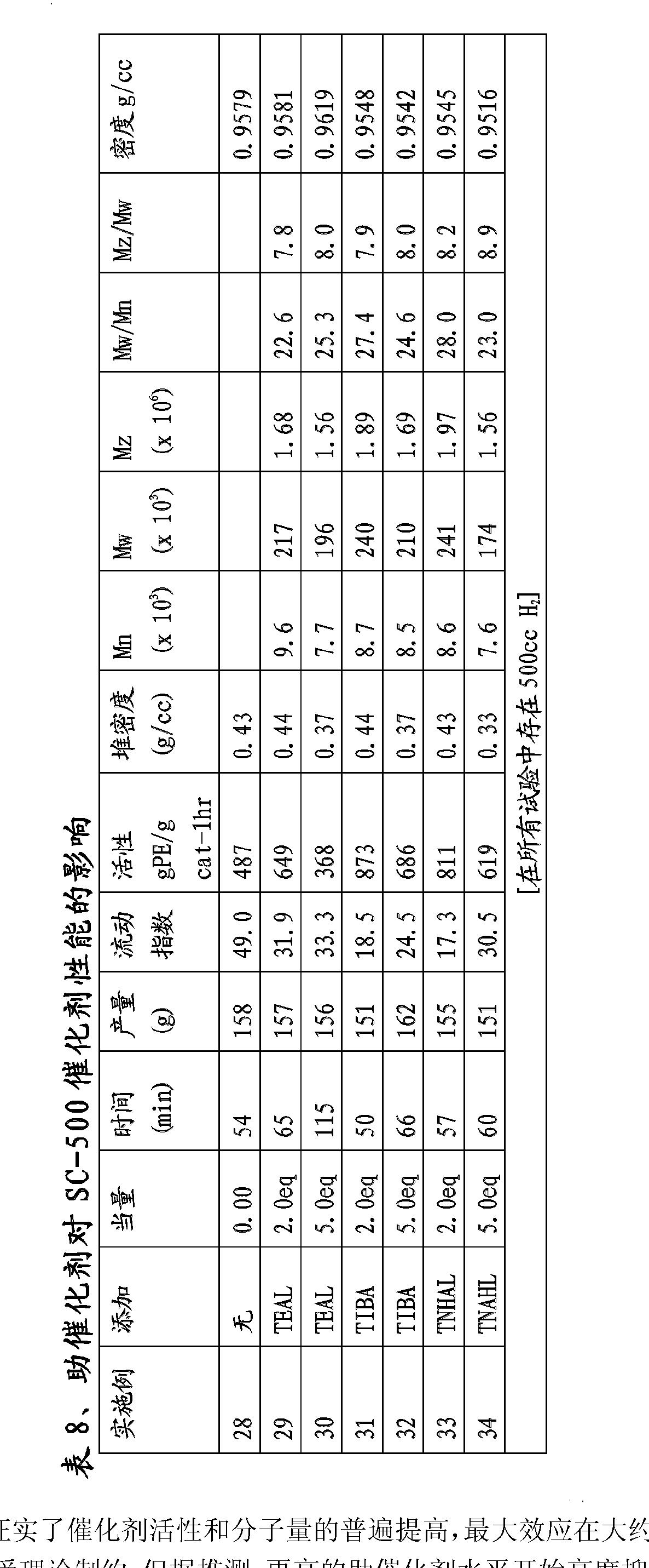 Figure CN102070737BD00231