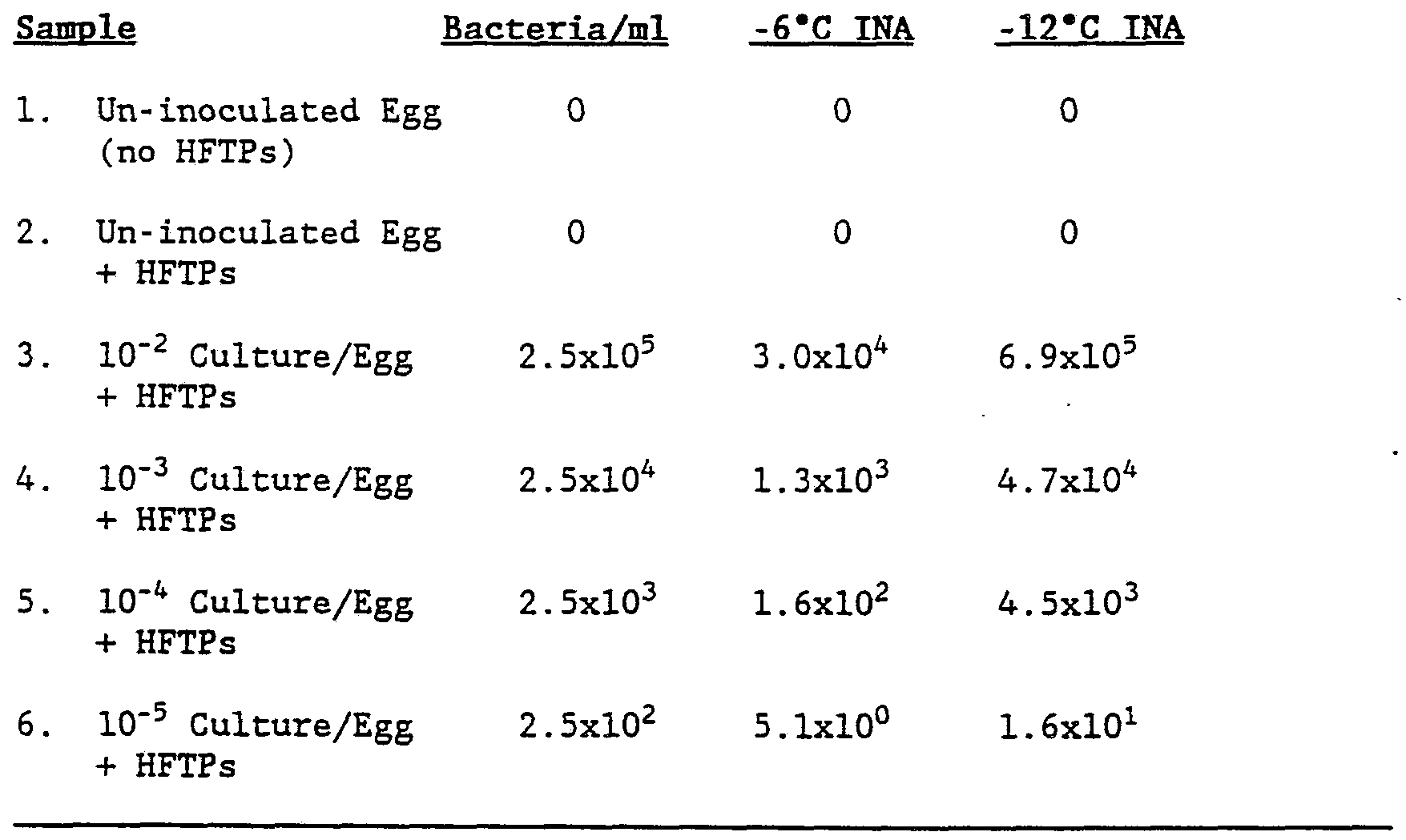 WO1990004041A1 - Bacterial detection by phage transduction