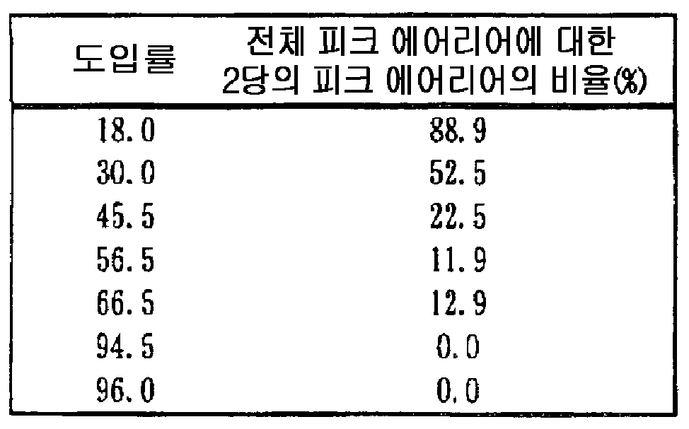 Figure 112007026780903-PCT00018