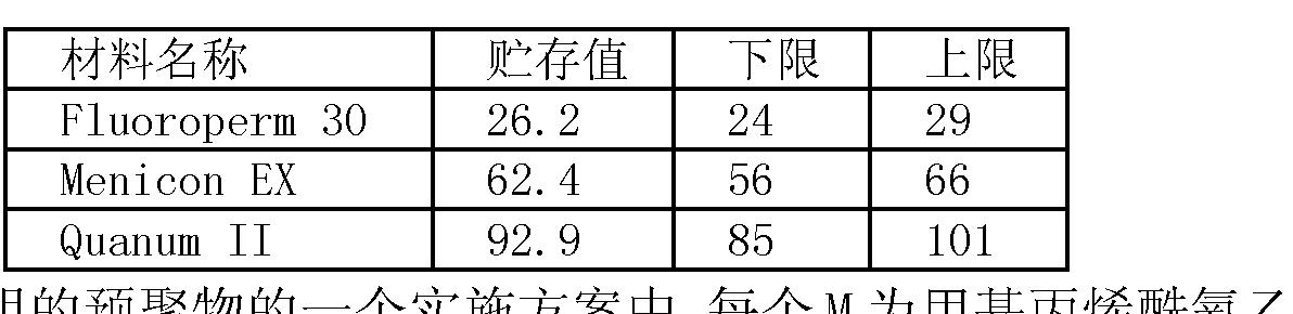 Figure CN101094879BD00121