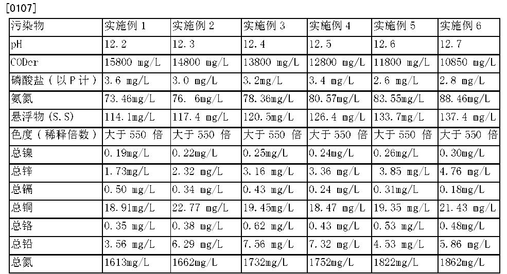 Figure CN103787551BD00092