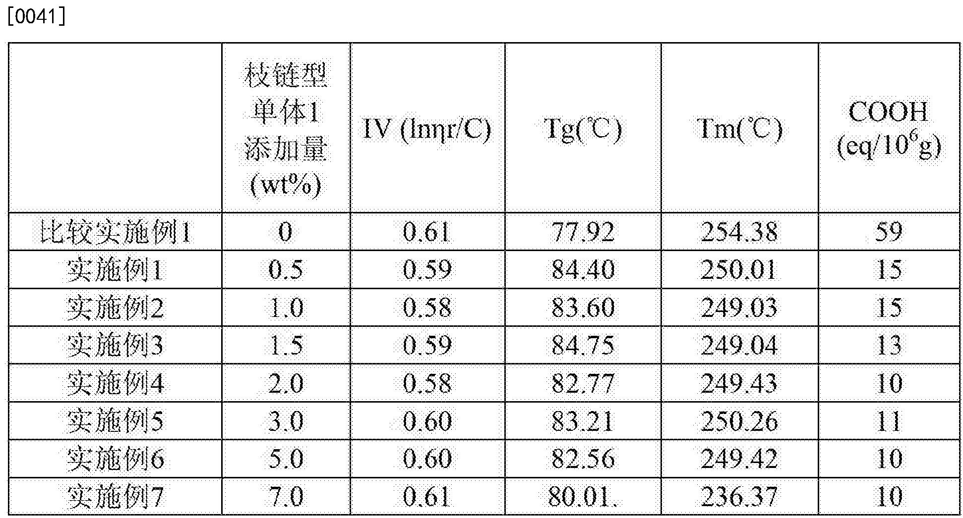 Figure CN104250432BD00071