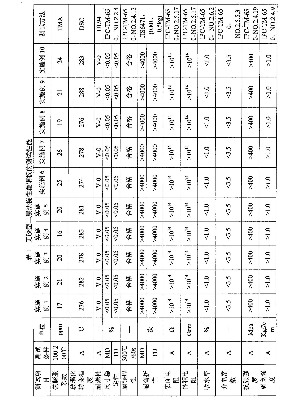 Figure CN101608019BD00101