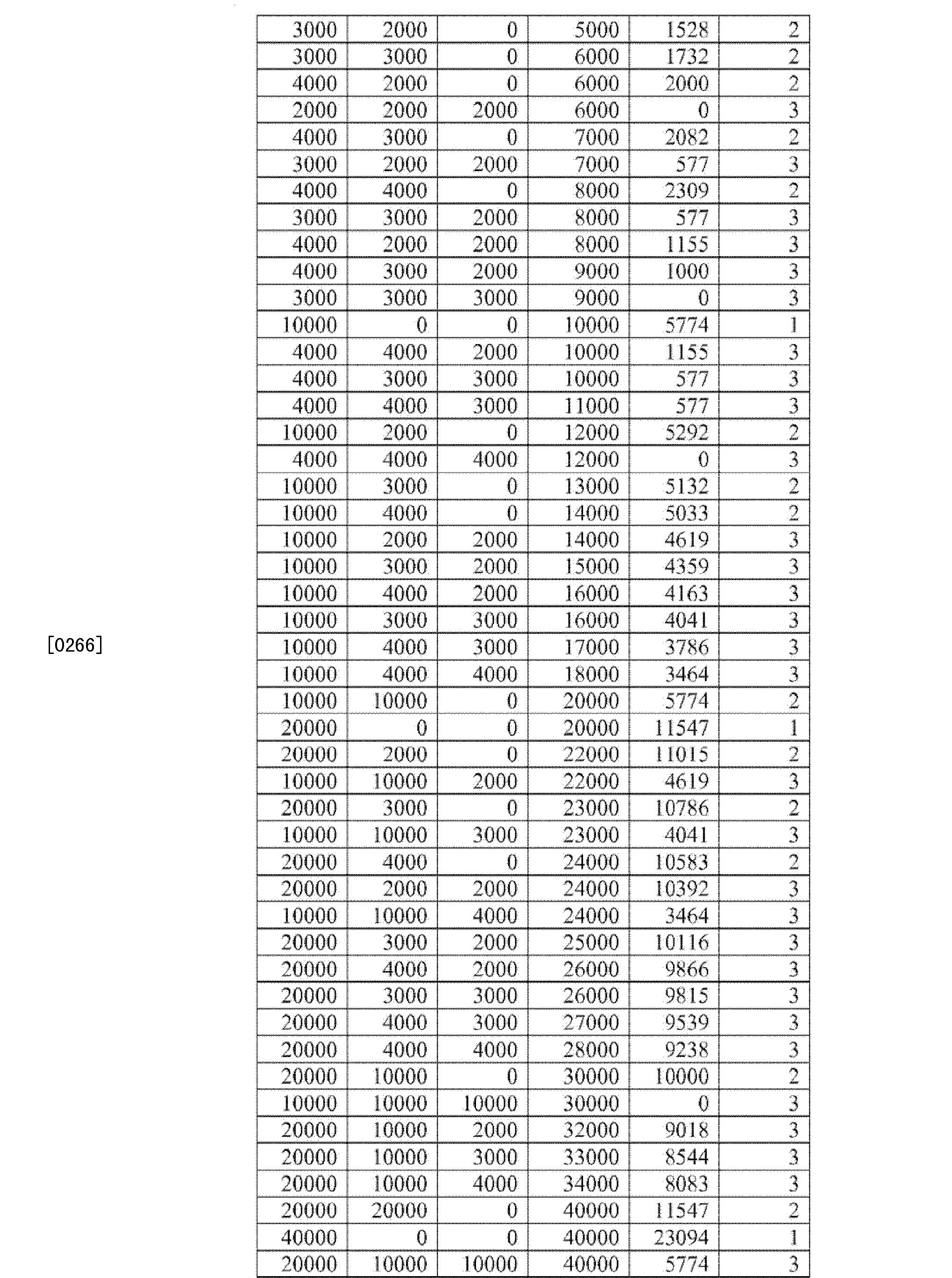 Figure CN102671254BD00251