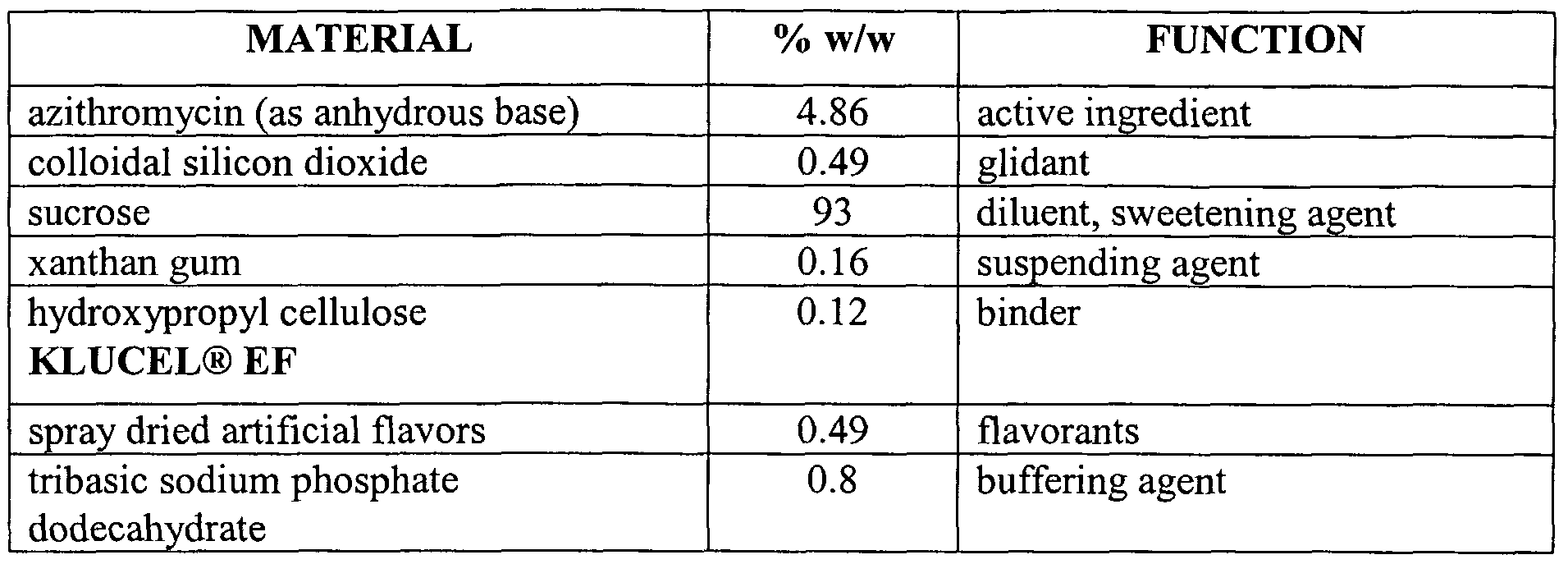 WO2006096182A1 - Azithromycin powder for oral suspension