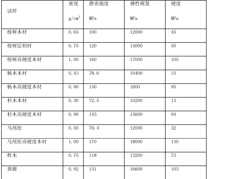 Figure CN101298157BD00091