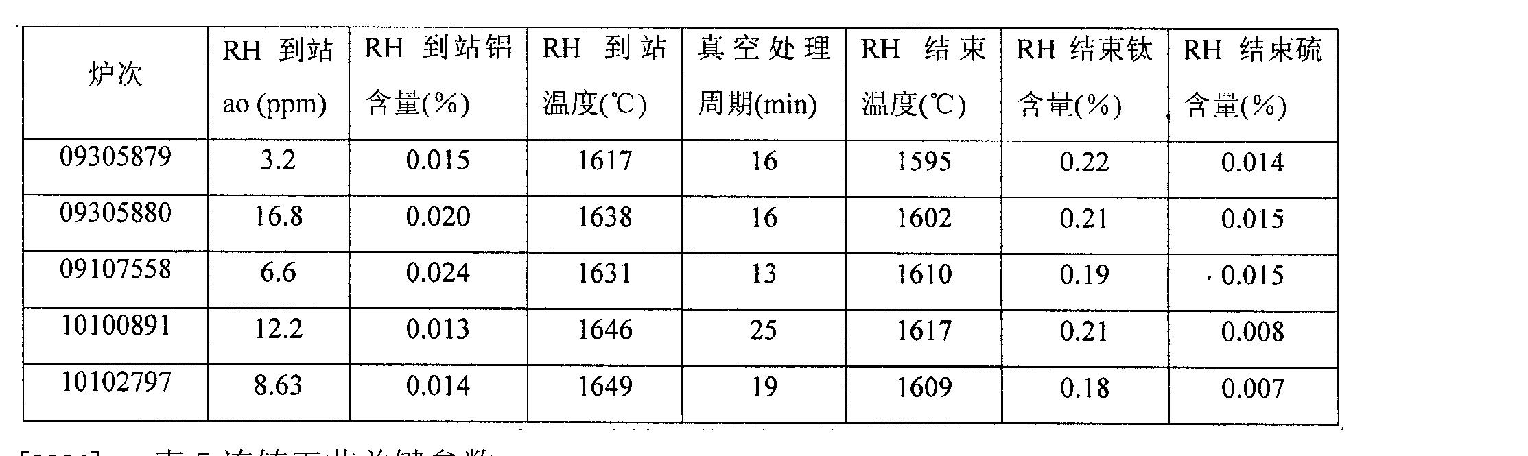 Figure CN102212749BD00063