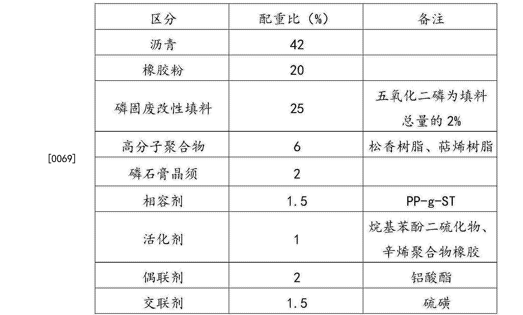 Figure CN105219271BD00112