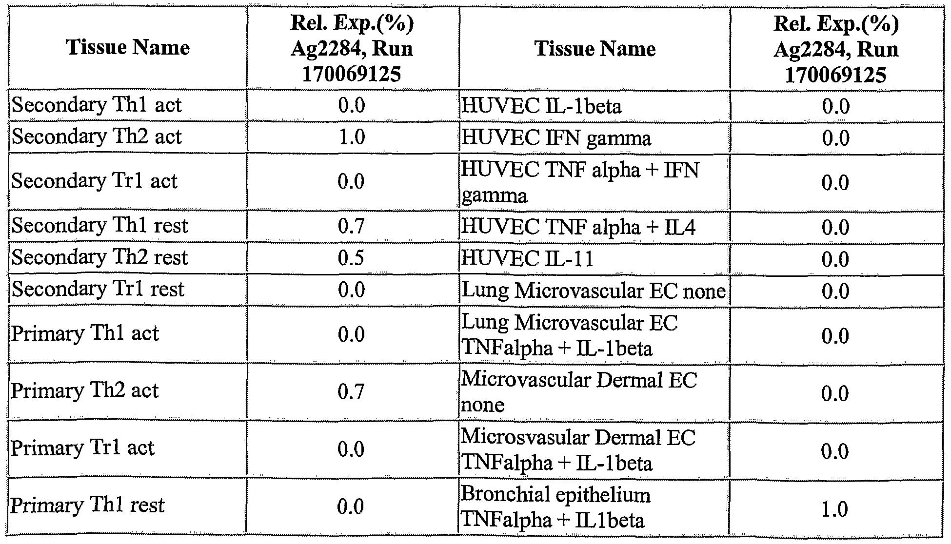 Figure imgf000288_0002