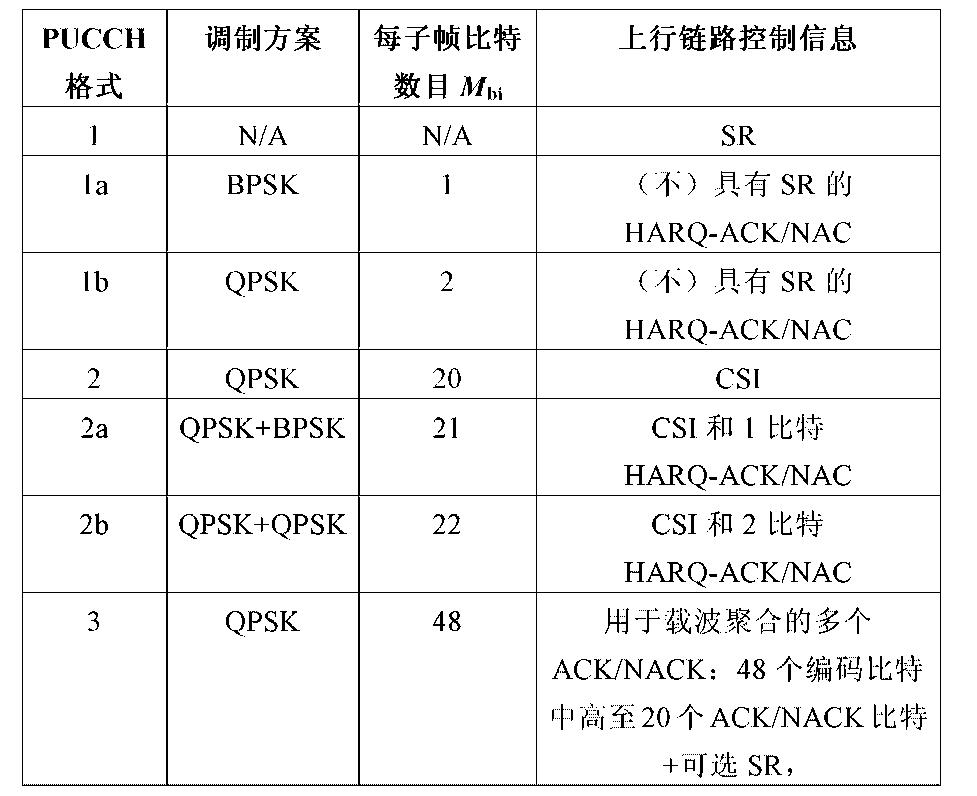 Figure CN104335498AD00151