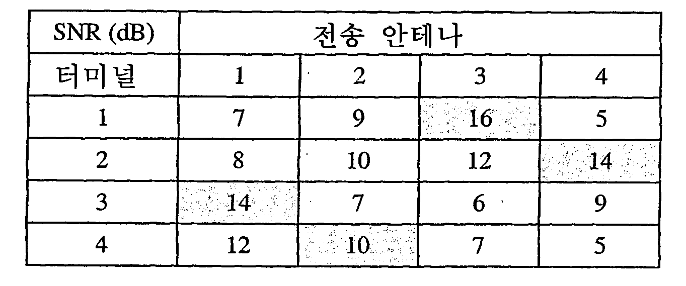 Figure 112003043102524-pct00008