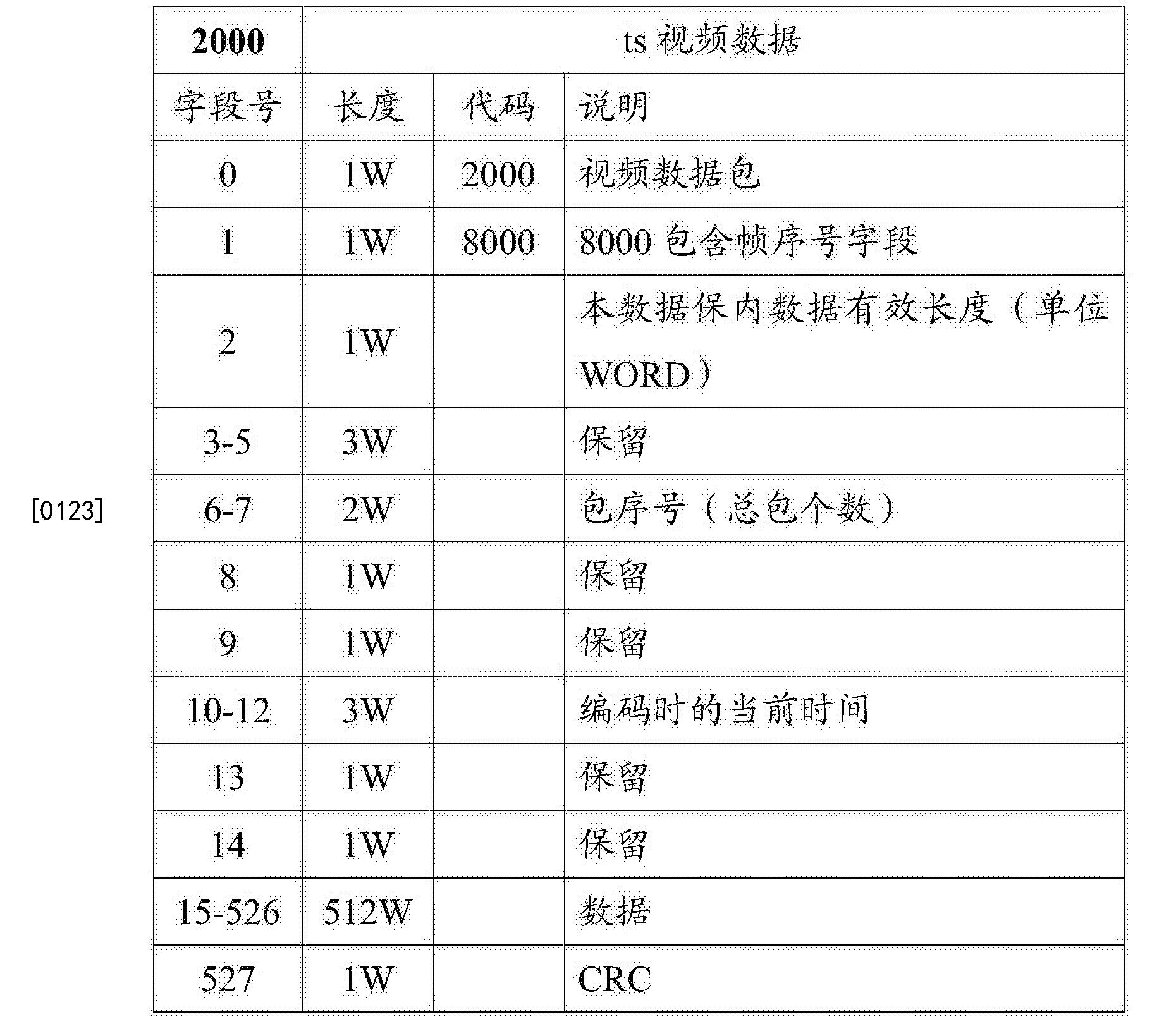 Figure CN108418778AD00111