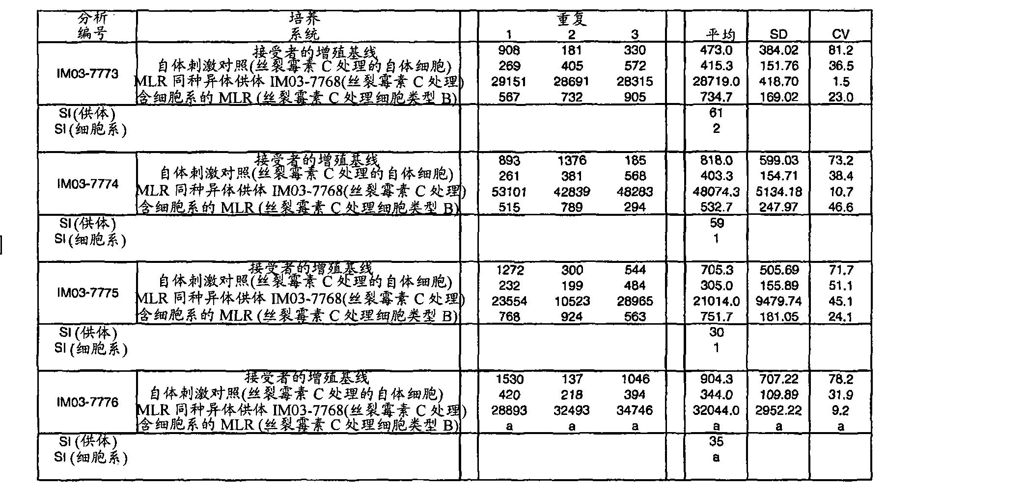 Figure CN102498204AD00562