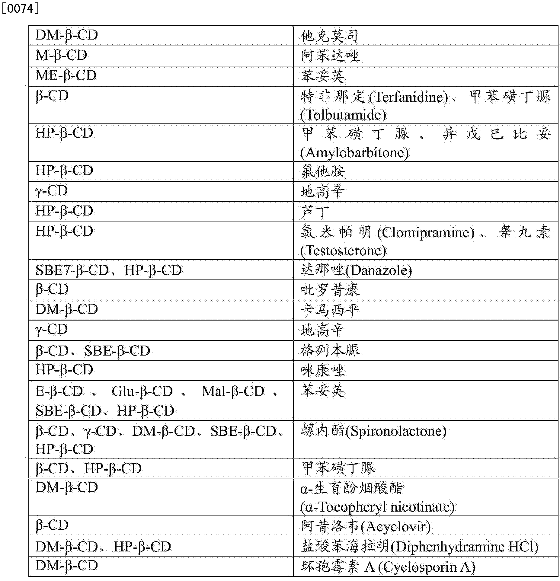 Figure CN105451744AD00121