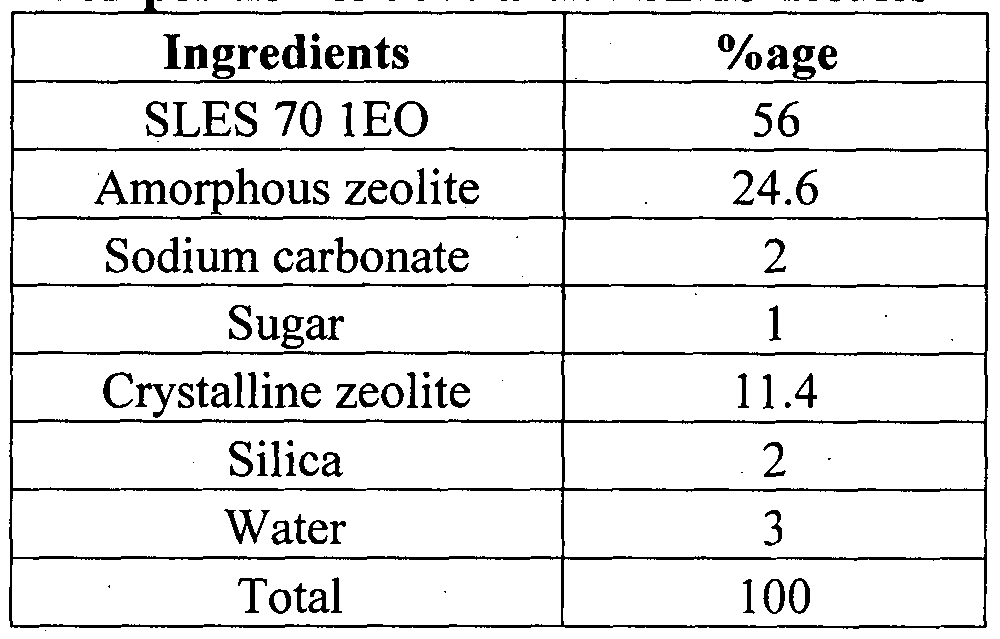 WO2015008296A1 - Free-flowing, solid, high active alkyl
