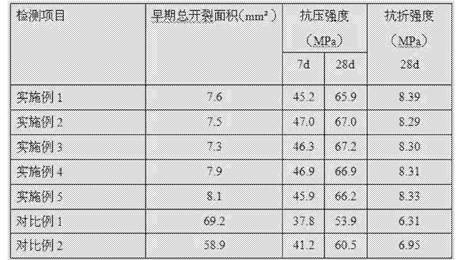 Figure CN105601199AD00082