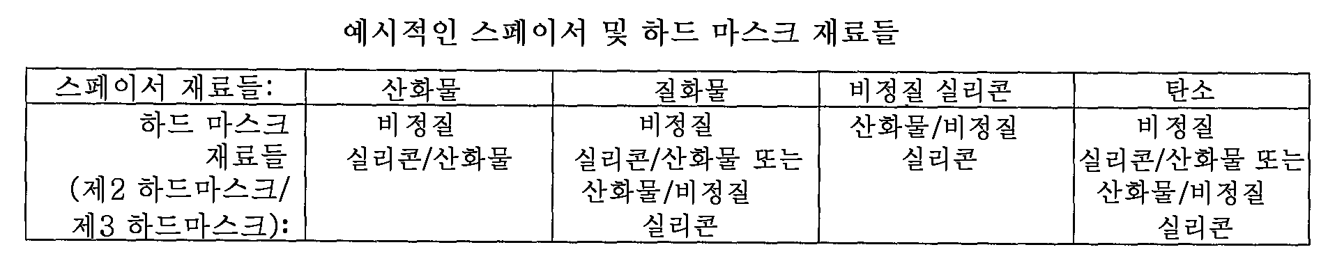 Figure 112007073796025-pct00001