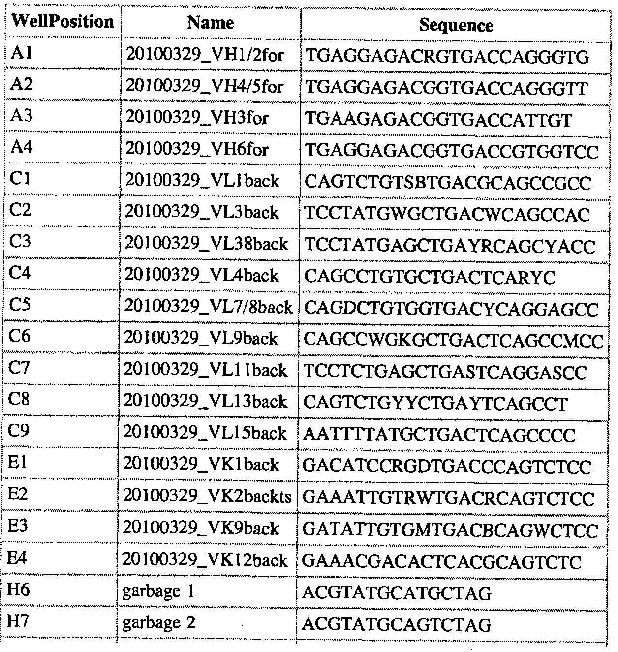 WO2012048340A2 - High-throughput immune sequencing - Google Patents