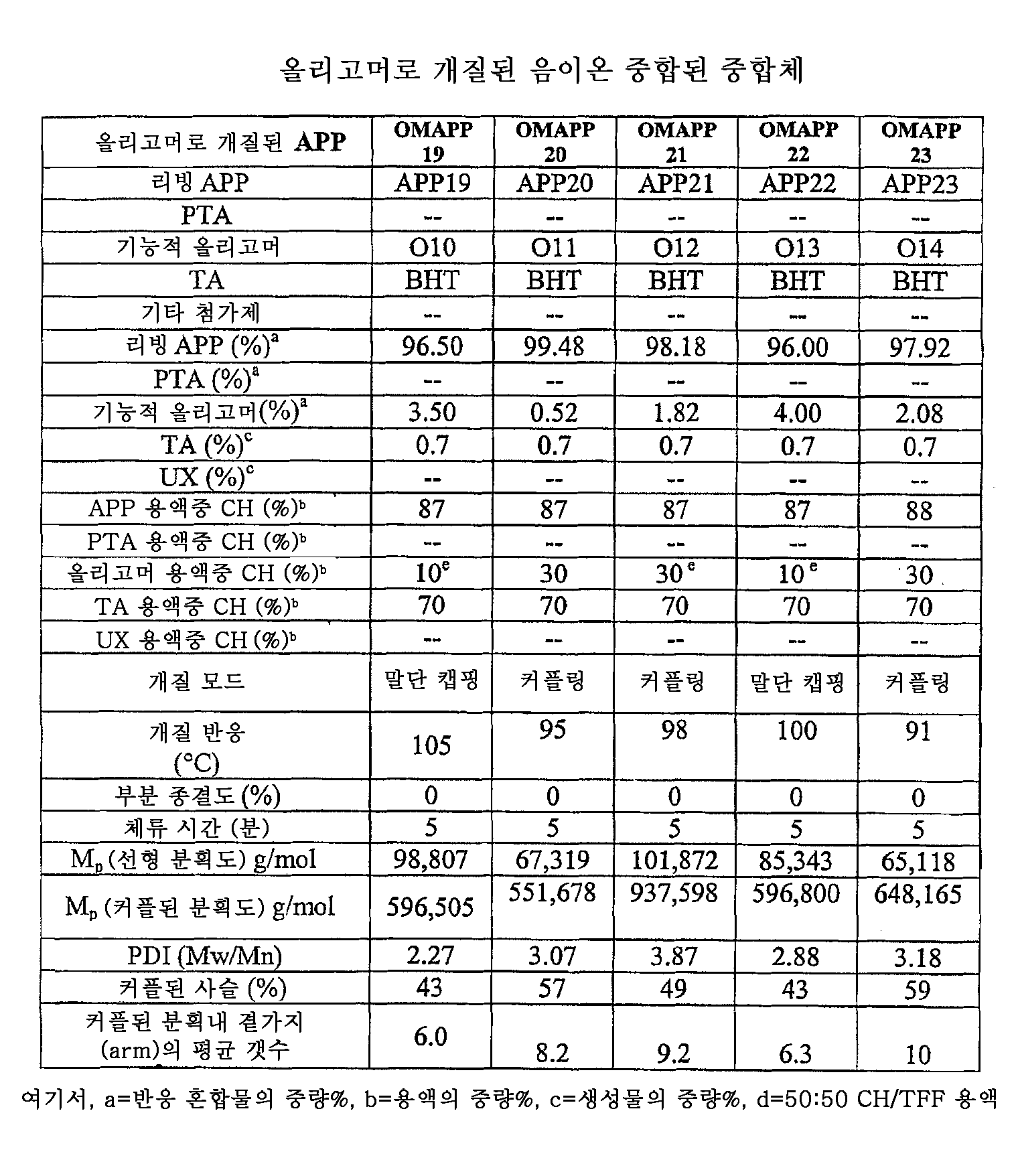 Figure 112006003349010-PCT00009