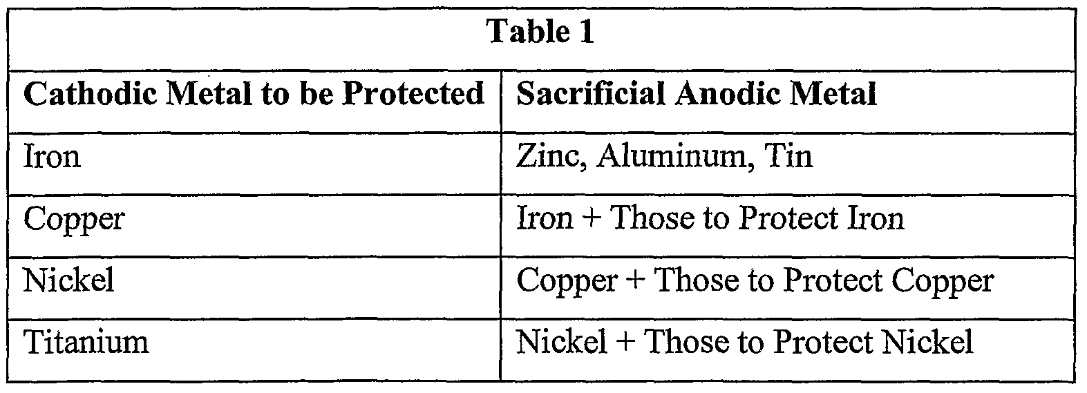 WO2006039179A2 - Use of cathodic protection compounds on