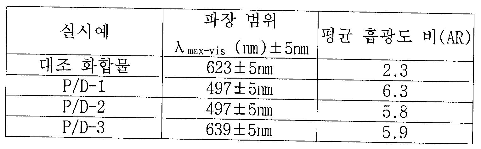 Figure 112006000173326-pct00051