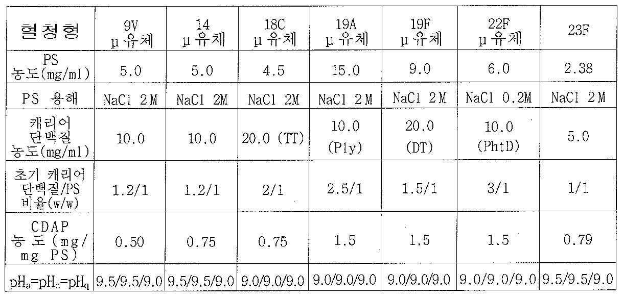 Figure 112008052704976-pct00002