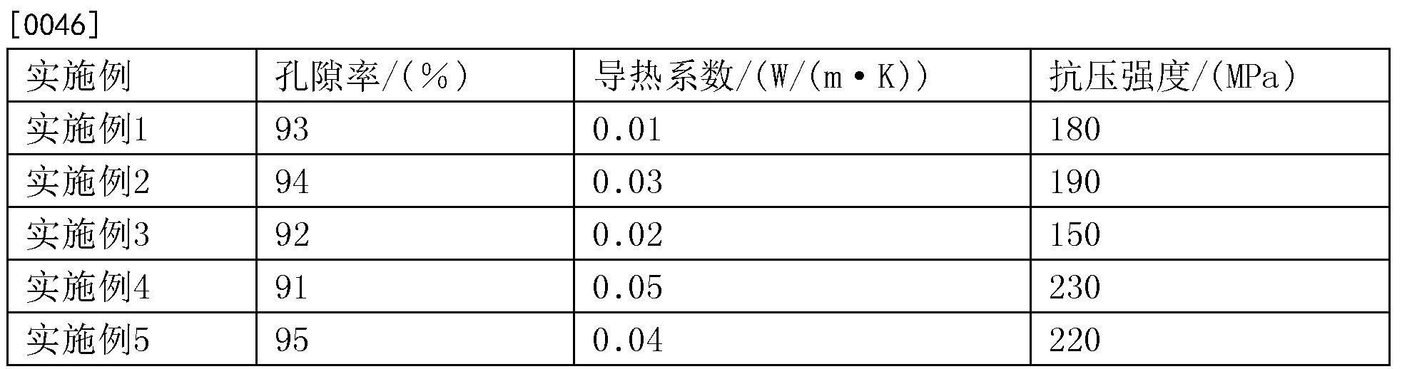 Figure CN107522438AD00101