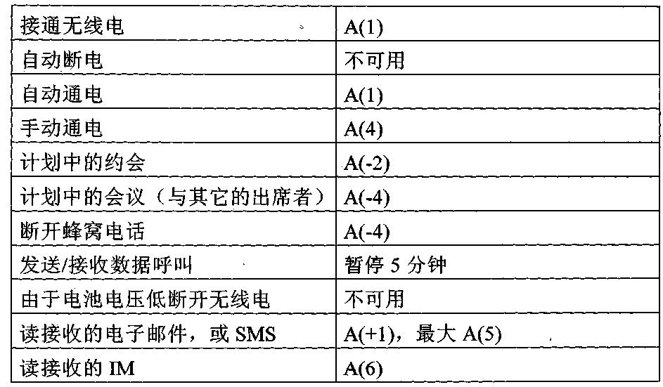 Figure CN1846363BD00091