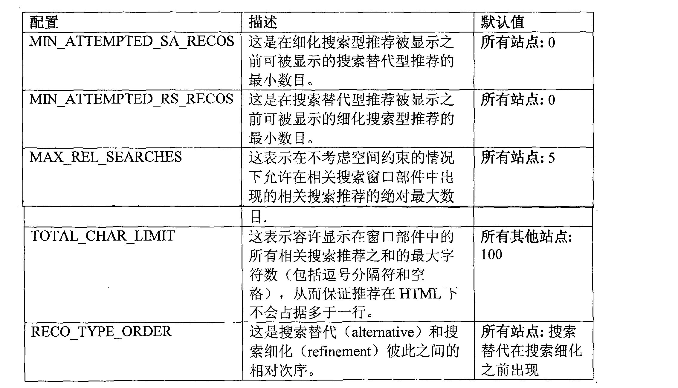 Figure CN101203856BD00121