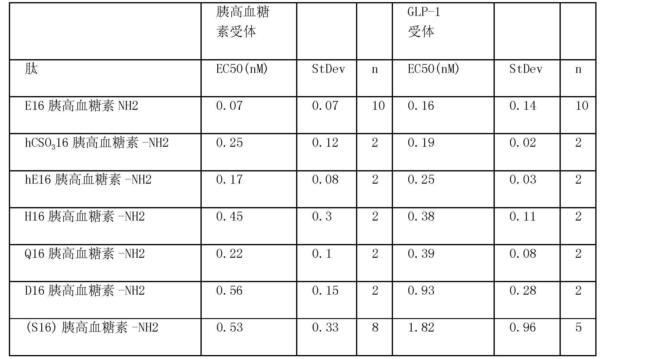 Figure CN101790538BD00431