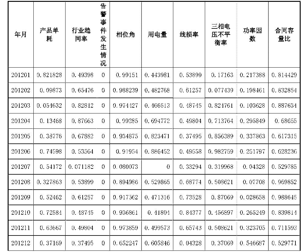 Figure CN105205531AD00141