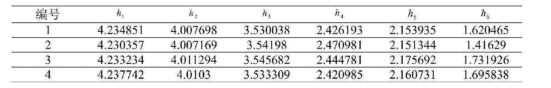 Figure CN104865499BD00081