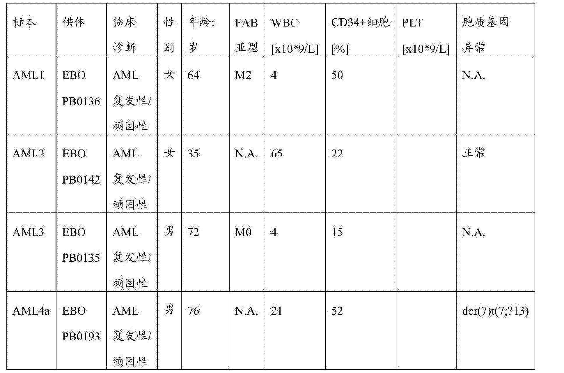 Figure CN107001475AD00712
