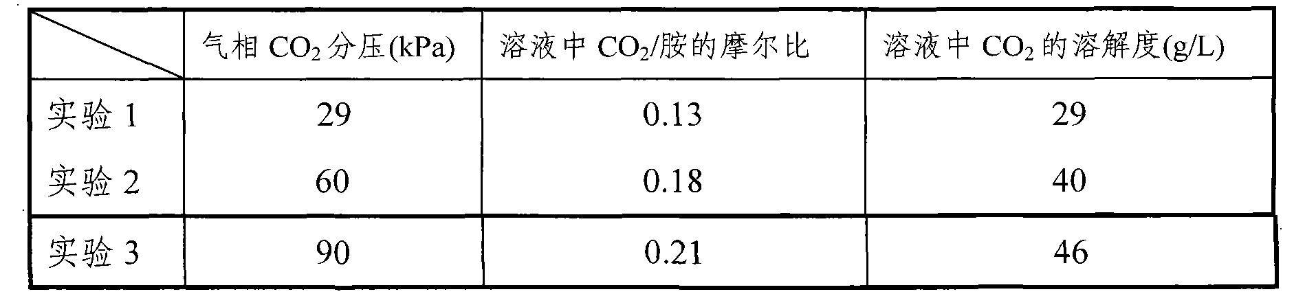 Figure CN101804286BD00071