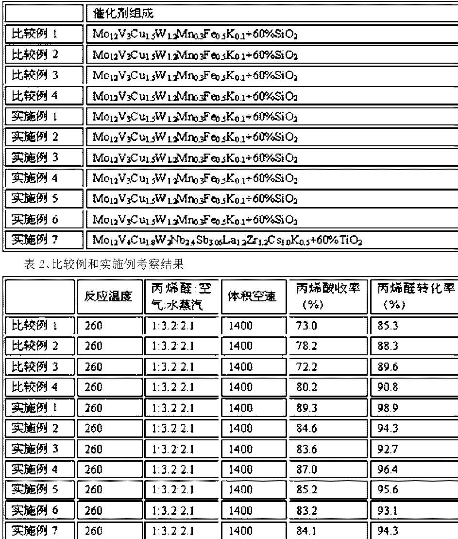 Figure CN104226328AD00121