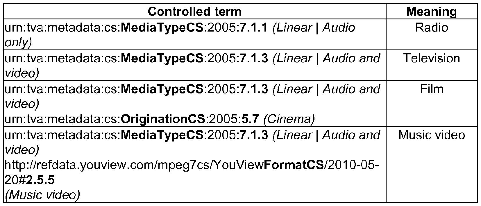 WO2012073027A2 - Content Provision - Google Patents