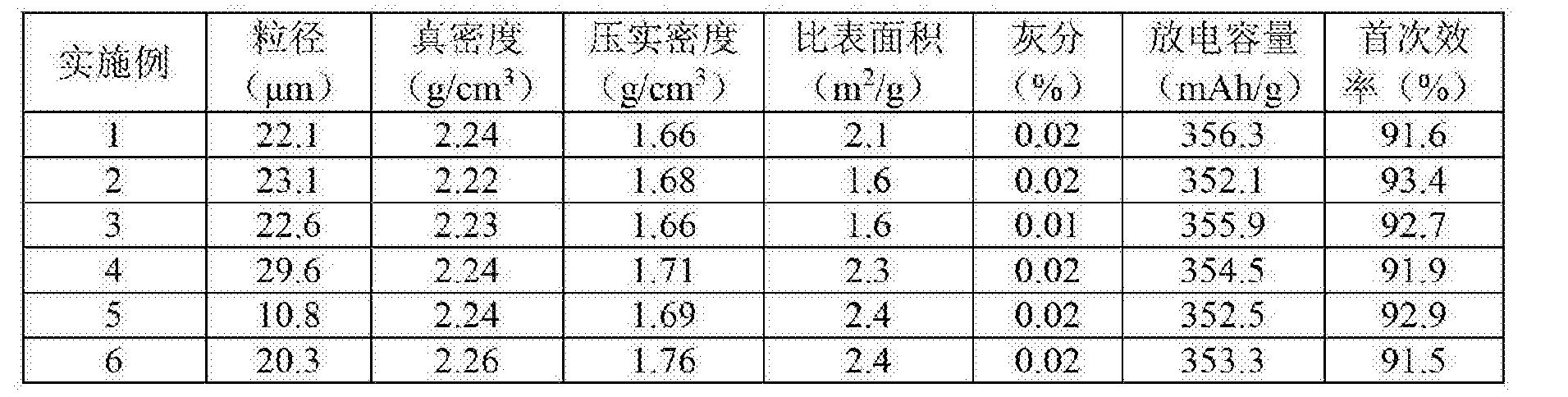 Figure CN104218214BD00071