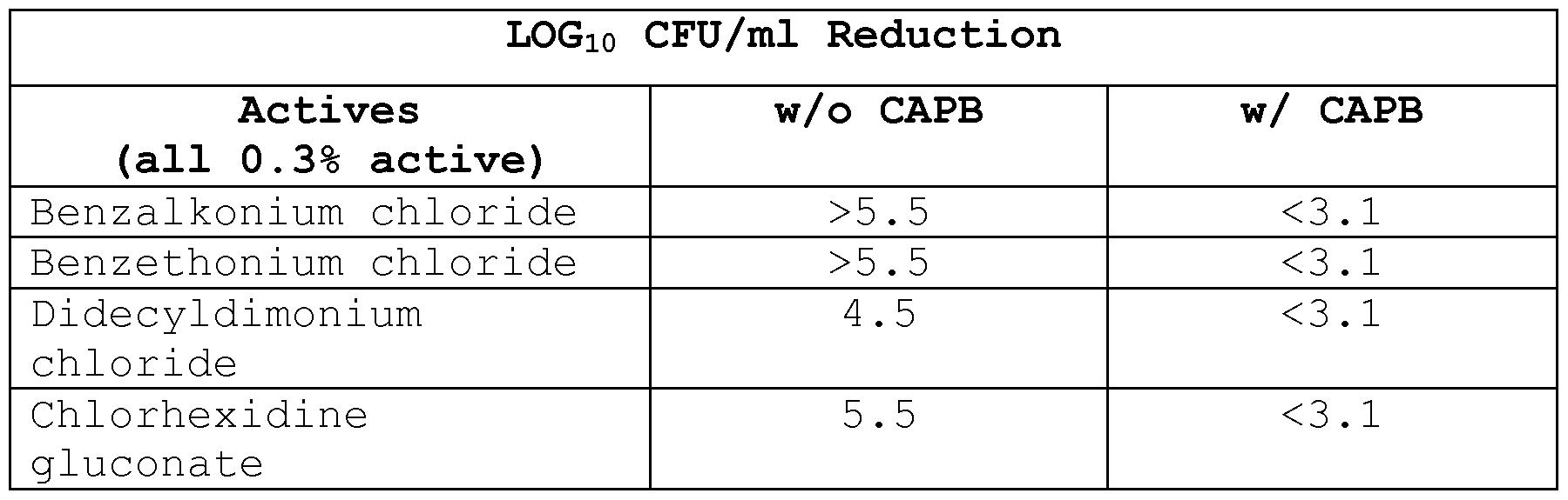 benzalkonium chloride contact time
